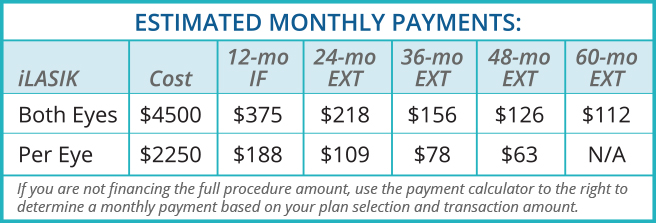 LASIK Cost | Financing at Eye Care Specialists