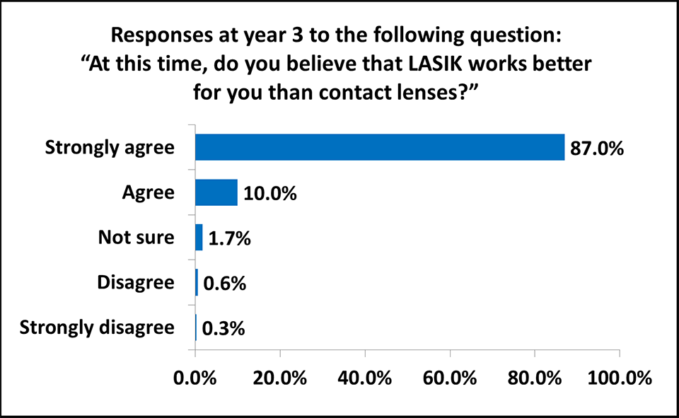 LASIK vs contacts: LASIK is better than contacts